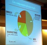wykres z działań e-marketingowych